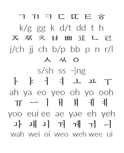 Korean Alphabet (한글)